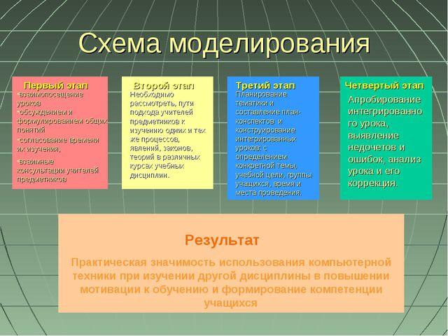 Схема моделирования Практическая значимость использования компьютерной техник...