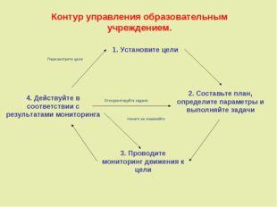 Контур управления образовательным учреждением. 1. Установите цели 2. Составьт