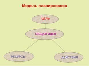 Модель планирования ЦЕЛЬ ОБЩАЯ ИДЕЯ РЕСУРСЫ ДЕЙСТВИЯ