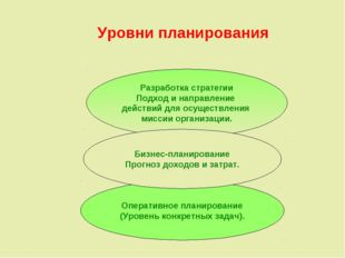 Уровни планирования Разработка стратегии Подход и направление действий для о