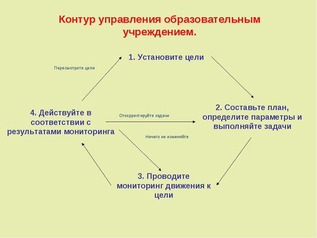 Контур управления образовательным учреждением. 1. Установите цели 2. Составьт...