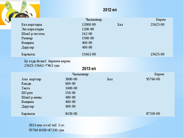 2012 ел 2013 ел Бу елда безнең беренче керем 23625-15662=7963 сум. 2013 нче е...