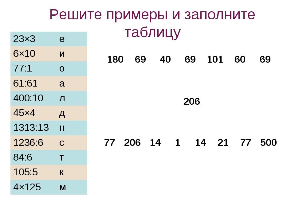 Решите примеры и заполните таблицу 77206141142177500  23×3е 6×...