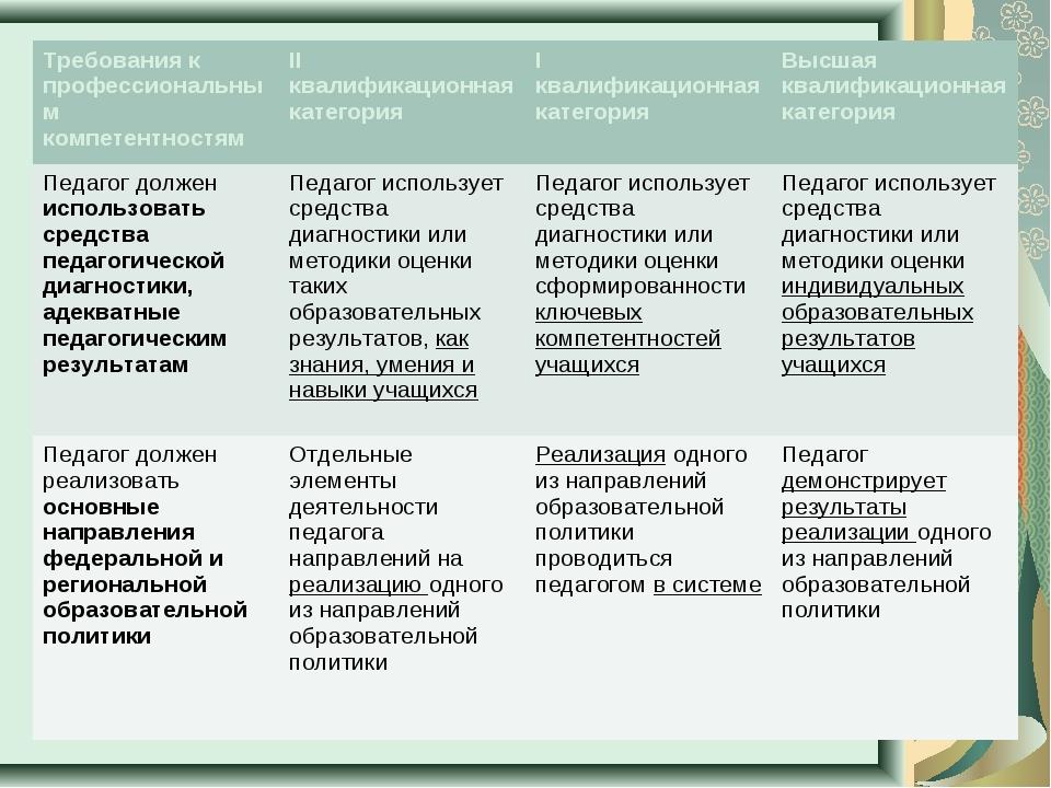Требования к профессиональным компетентностямII квалификационная категорияI...