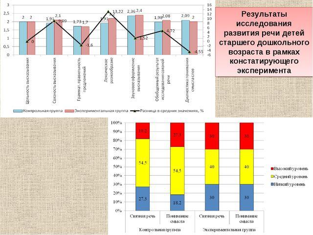 Результаты исследования развития речи детей старшего дошкольного возраста в р...