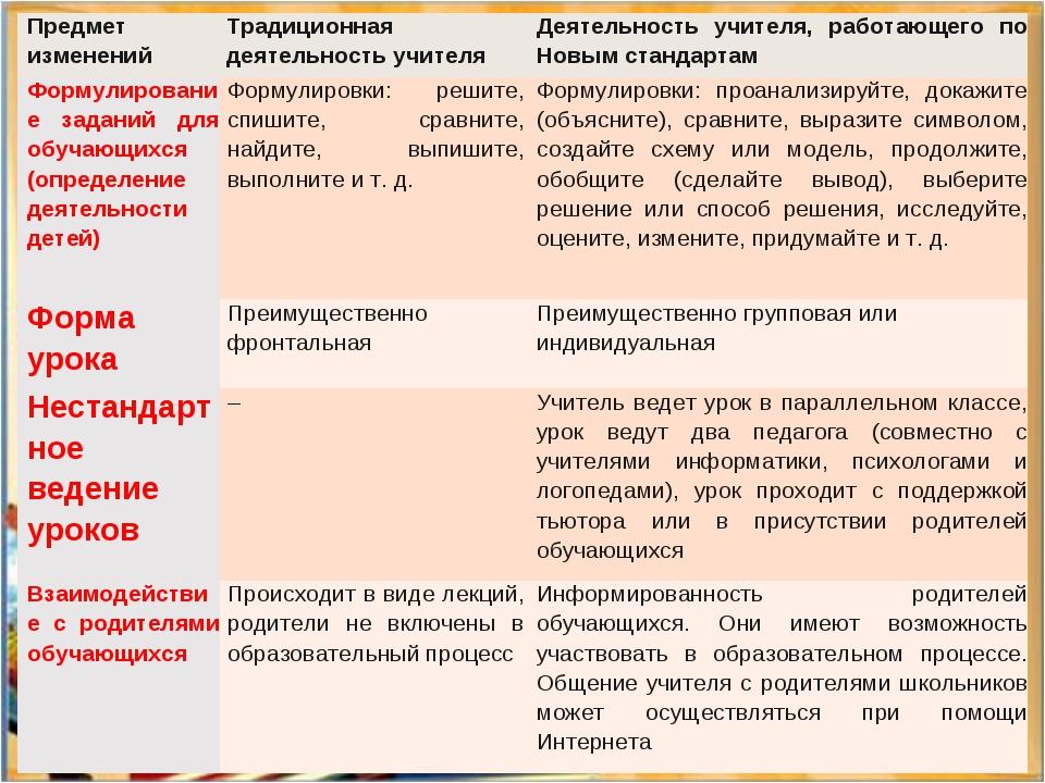 Предмет изменений Традиционная деятельность учителя Деятельность учителя, р...