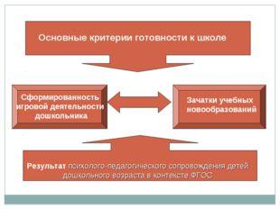 Основные критерии готовности к школе Сформированность игровой деятельности до