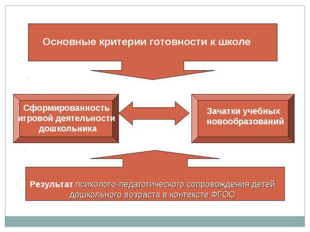 Основные критерии готовности к школе Сформированность игровой деятельности до...