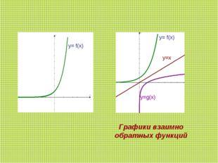 , , . Графики взаимно обратных функций