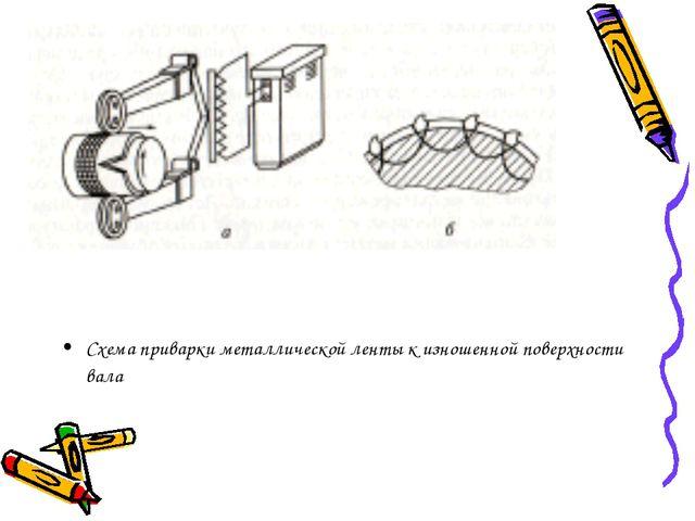 Схема приварки металлической ленты к изношенной поверхности вала