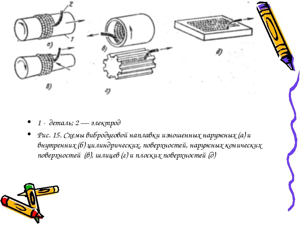 1 - деталь; 2 — электрод Рис. 15. Схемы вибродуговой наплавки изношенных нару...