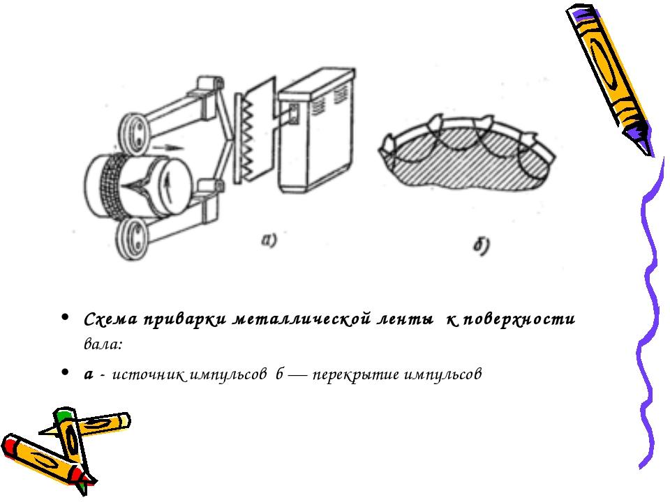 Схема приварки металлической ленты к поверхности вала: а - источник импульсов...