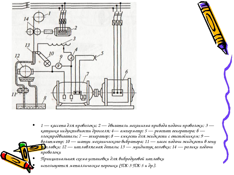 1 — кассета для проволоки; 2 — двигатель механизма привода подачи проволоки;...