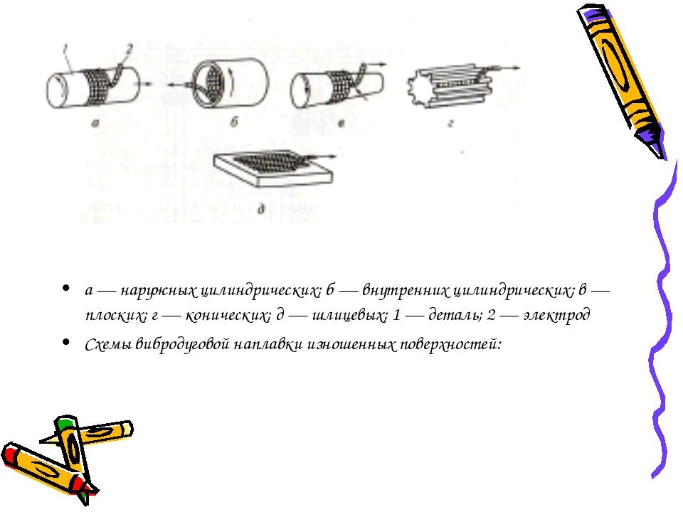 а — наружных цилиндрических; б — внутренних цилиндрических; в — плоских; г —...