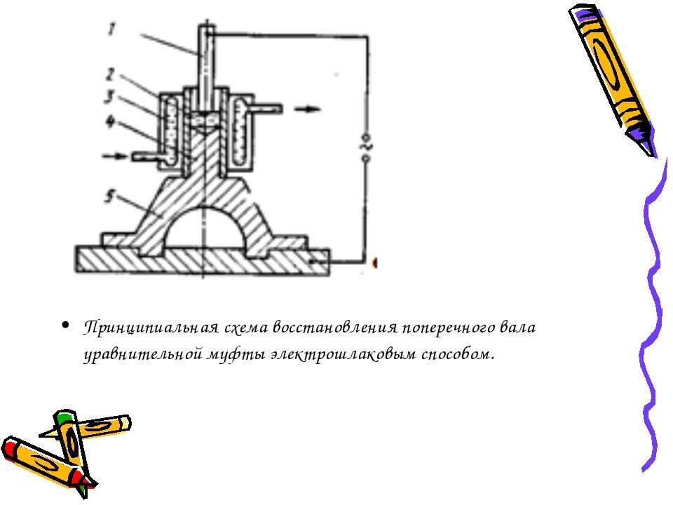 Принципиальная схема восстановления поперечного вала уравнительной муфты элек...