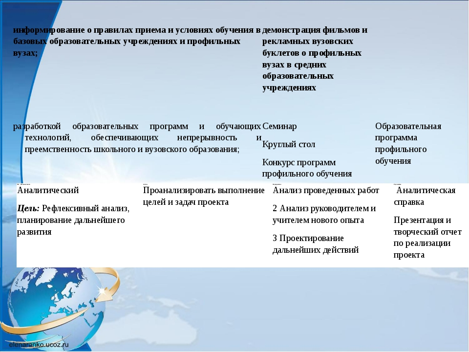 НазНазвание этапа Задачи Мероприятия Результаты Аналитический Цель:Рефлексив...