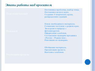 Этапы работы над проектом. Подготовительный Основной Реализация проекта Поста