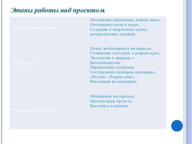 Этапы работы над проектом. Подготовительный Основной Реализация проекта Поста...