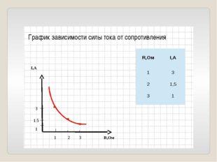 I,А R,Ом 1 2 3 1 1.5 3 График зависимости силы тока от сопротивления R,Ом I,А
