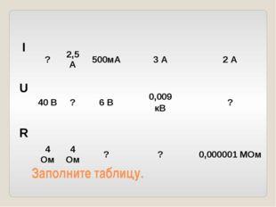 Заполните таблицу. I ? 2,5 А 500мА 3 А 2 А U 40 В ? 6 В 0,009 кВ ? R 4 Ом 4 О
