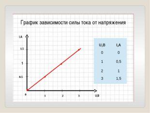 I,А U,В 1 2 3 0.5 1 1.5 0 График зависимости силы тока от напряжения U,В I,А