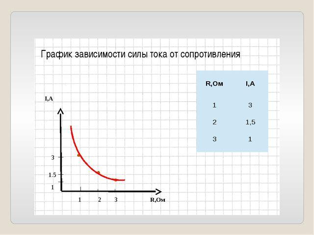 I,А R,Ом 1 2 3 1 1.5 3 График зависимости силы тока от сопротивления R,Ом I,А...