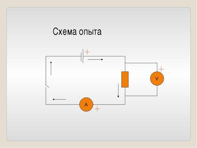 Схема опыта А V