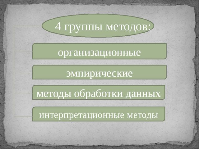 4 группы методов: организационные эмпирические методы обработки данных интер...