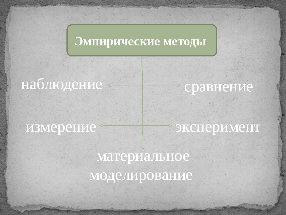Эмпирические методы наблюдение сравнение измерение эксперимент материальное м...