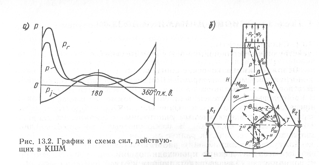 D:\AMИ\3 СЭУ 3-й курс\Kонспект\77 Основы кинематики кривошипношатунного механизма\КШМ1 002.jpg