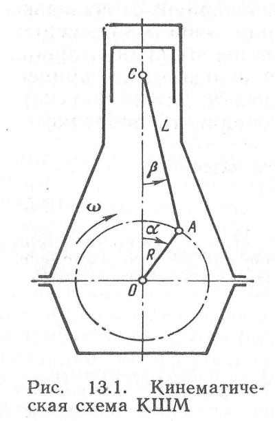 D:\AMИ\3 СЭУ 3-й курс\Kонспект\77 Основы кинематики кривошипношатунного механизма\КШМ1 001.jpg
