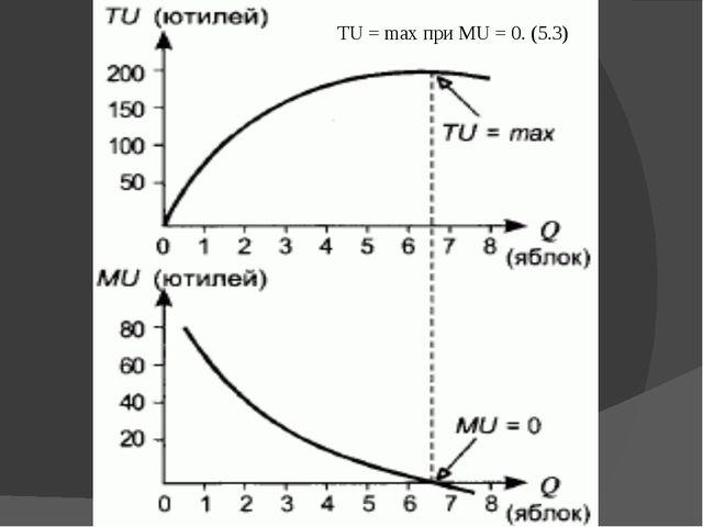 TU = max при MU = 0. (5.3)