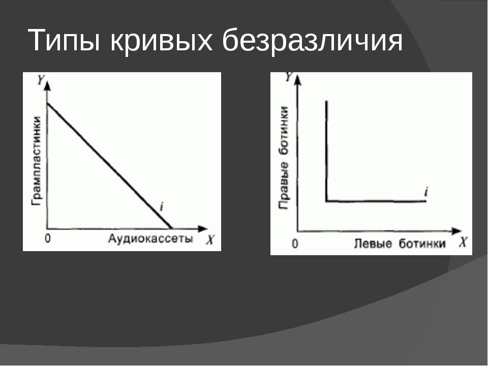 Типы кривых безразличия