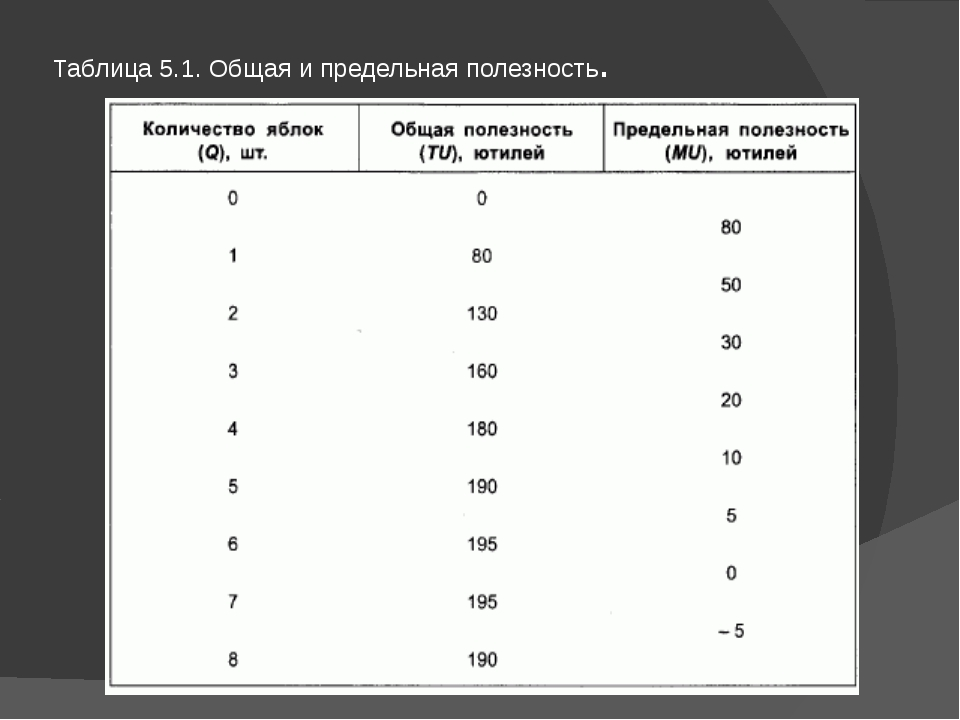 Таблица 5.1. Общая и предельная полезность.
