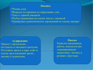 Лексика Чтение слов Вопросы по картинке на закрепление слов Текст с данной ле