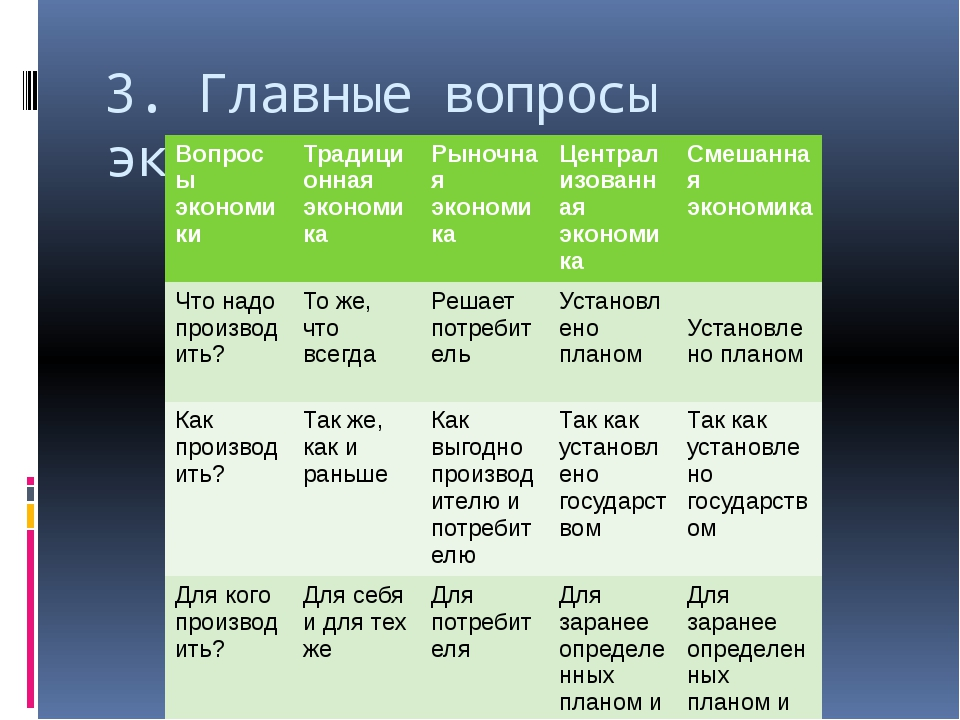 3. Главные вопросы экономики Вопросы экономики Традиционная экономика Рыночна...