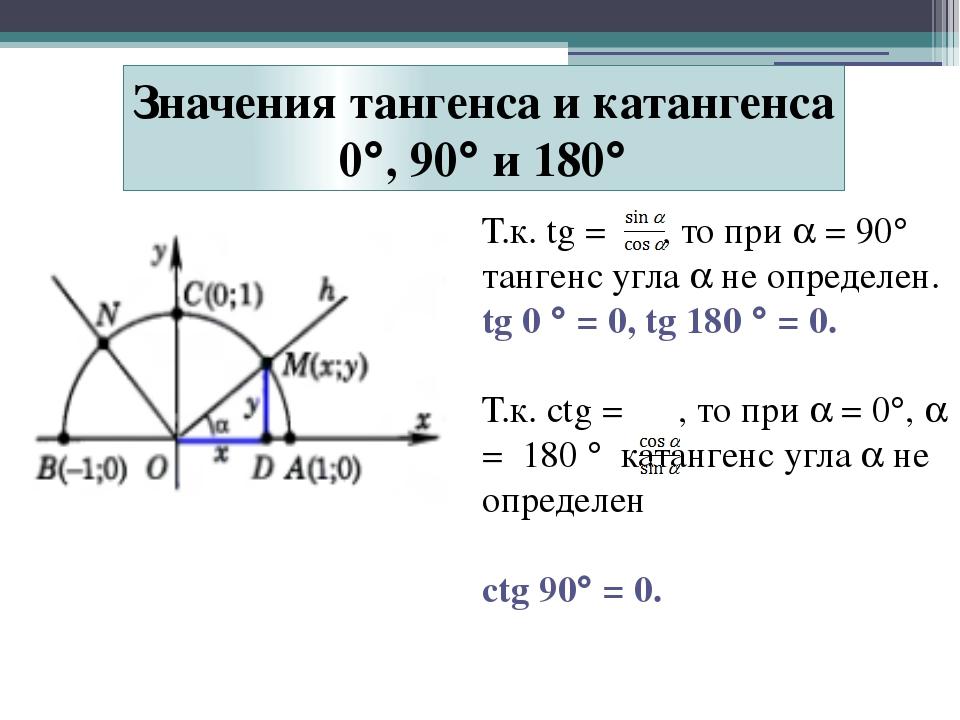 Т.к. tg = , то при  = 90 тангенс угла  не определен. tg 0  = 0, tg 180 ...