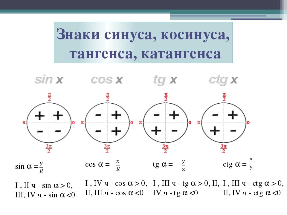 Знаки синуса, косинуса, тангенса, катангенса sin  = I , II ч - sin  > 0, II...