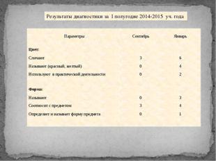 Результаты диагностики за I полугодие 2014-2015 уч. года Параметры Сентябрь
