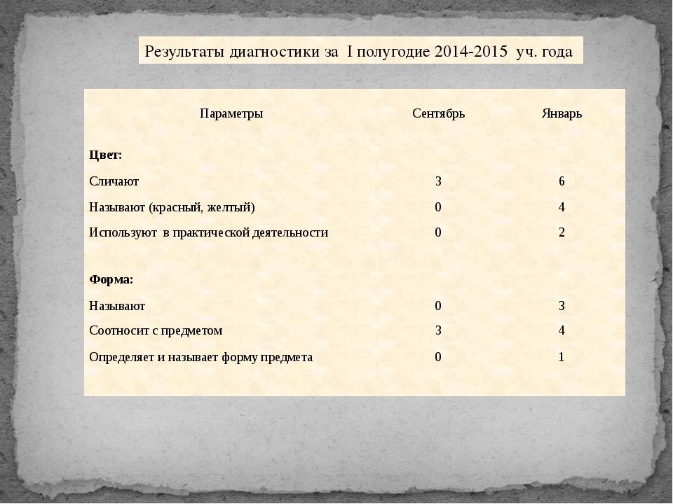 Результаты диагностики за I полугодие 2014-2015 уч. года Параметры Сентябрь...