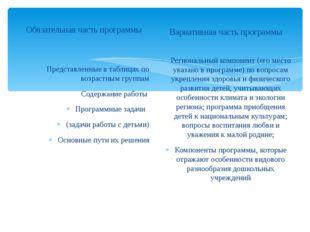 Обязательная часть программы Представленные в таблицах по возрастным группам