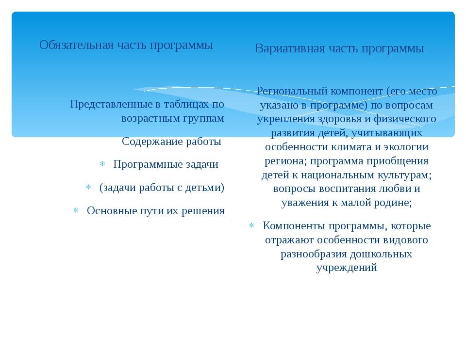 Обязательная часть программы Представленные в таблицах по возрастным группам...