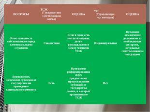 ВОПРОСЫТСЖ (Товарищество собственников жилья)ОЦЕНКАУО (Управляющая организ
