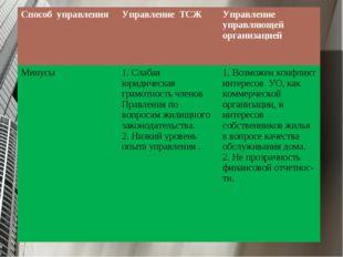 Способ управленияУправление ТСЖУправление управляющей организацией Минусы