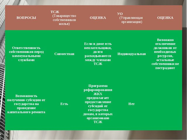 ВОПРОСЫТСЖ (Товарищество собственников жилья)ОЦЕНКАУО (Управляющая организ...