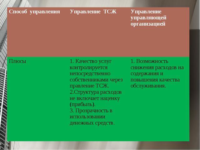 Способ управленияУправление ТСЖ Управление управляющей организацией Плюсы...