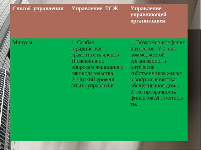 Способ управленияУправление ТСЖУправление управляющей организацией Минусы...