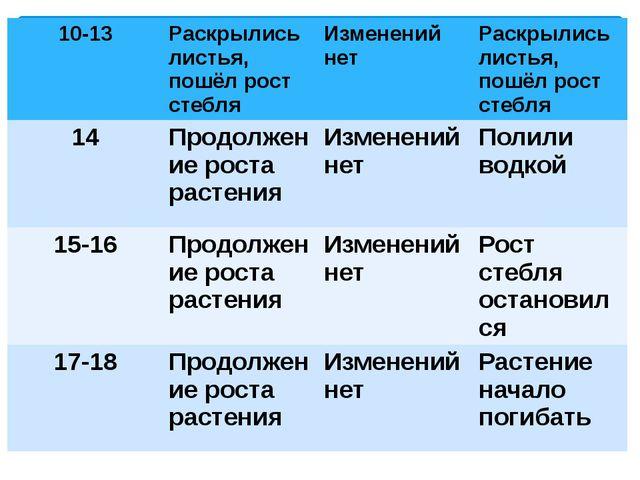 10-13 Раскрылисьлистья, пошёл рост стебля Изменений нет Раскрылисьлистья, пош...