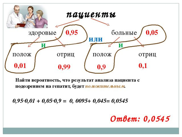пациенты здоровые больные полож полож отриц отриц 0,05 0,95 0,01 0,99 0,9 0,1...