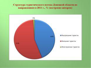 Структура туристического потока Донецкой области по направлениям в 2011 г., %